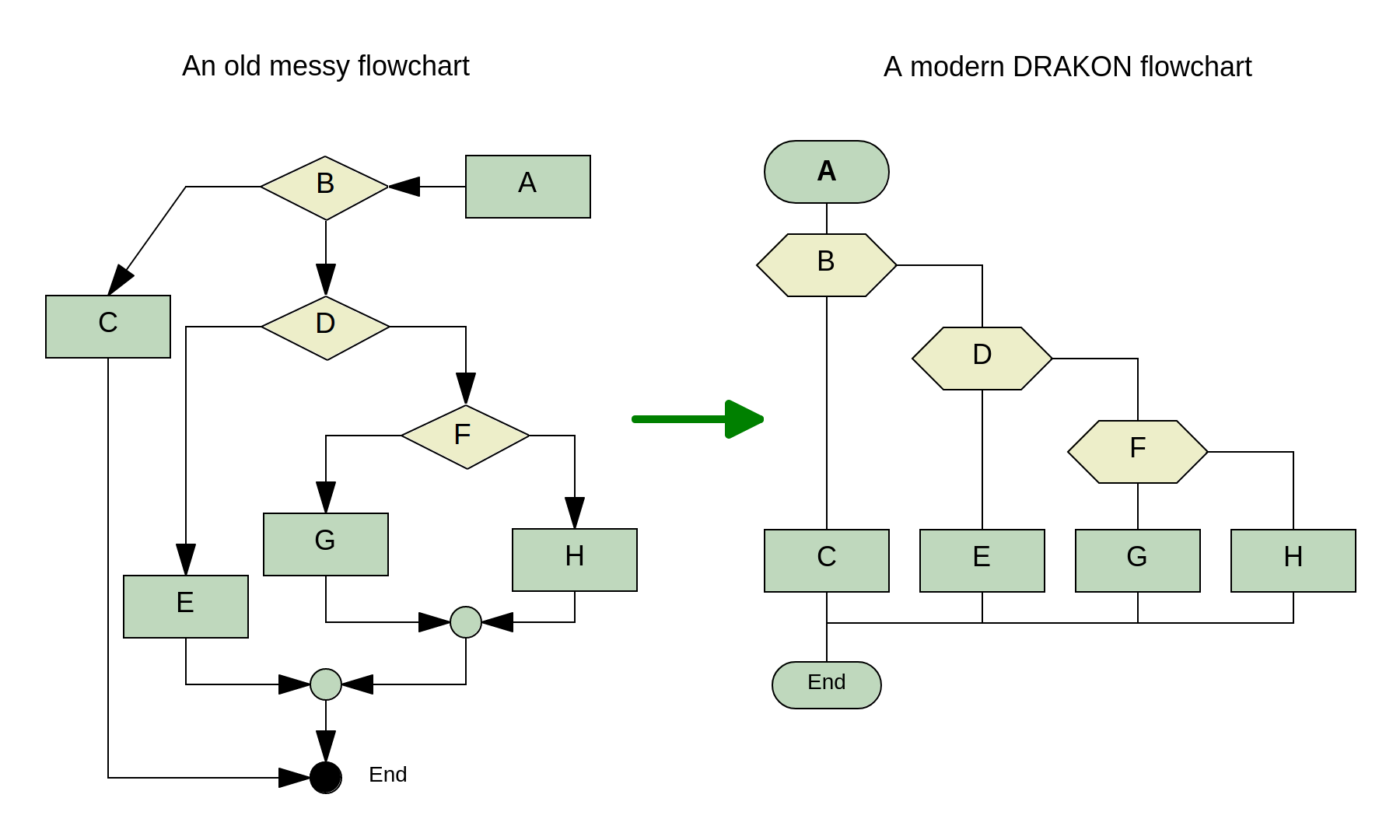 How DRAKON improves flowcharts