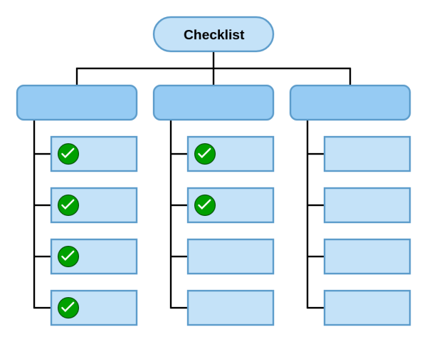 DrakonHub supports multi-level checklists