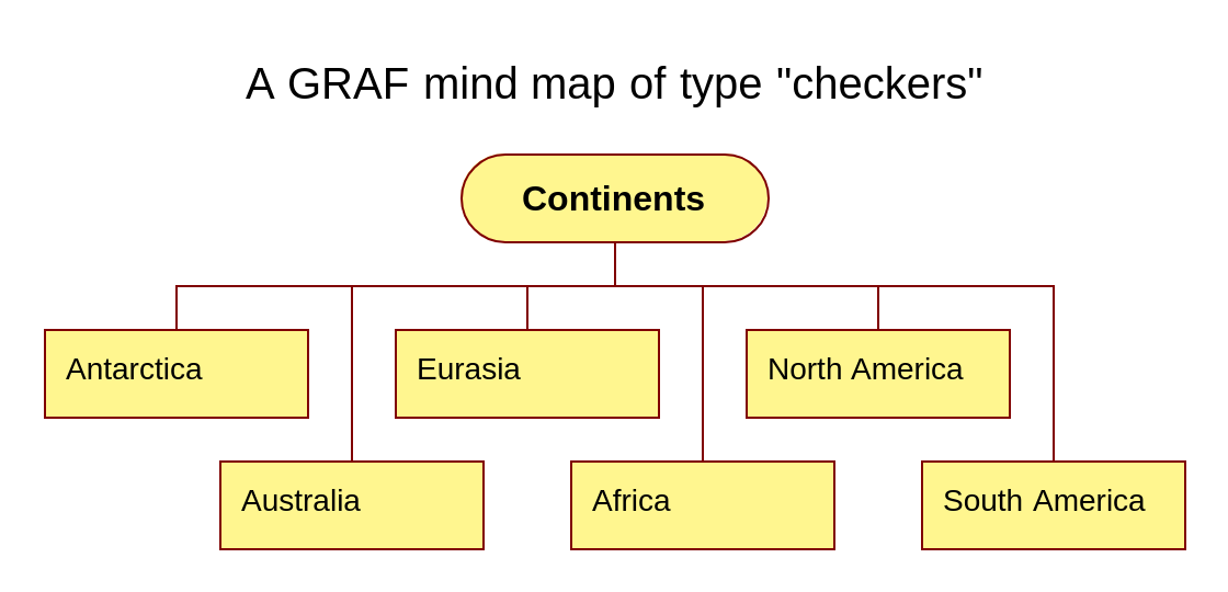 A mind map of type Checkers