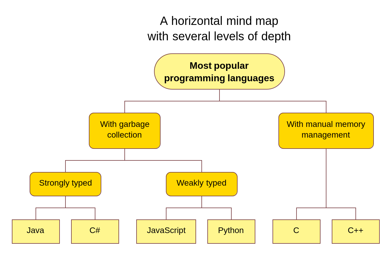 A horizontal GRAF mind map with several levels of depth