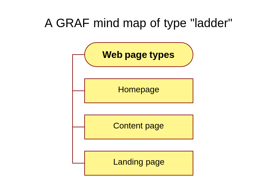 A mind map with the ladder layout