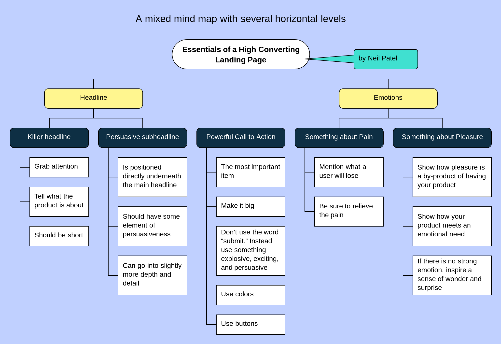 A large mind map with the mixed layout and several horizontal levels