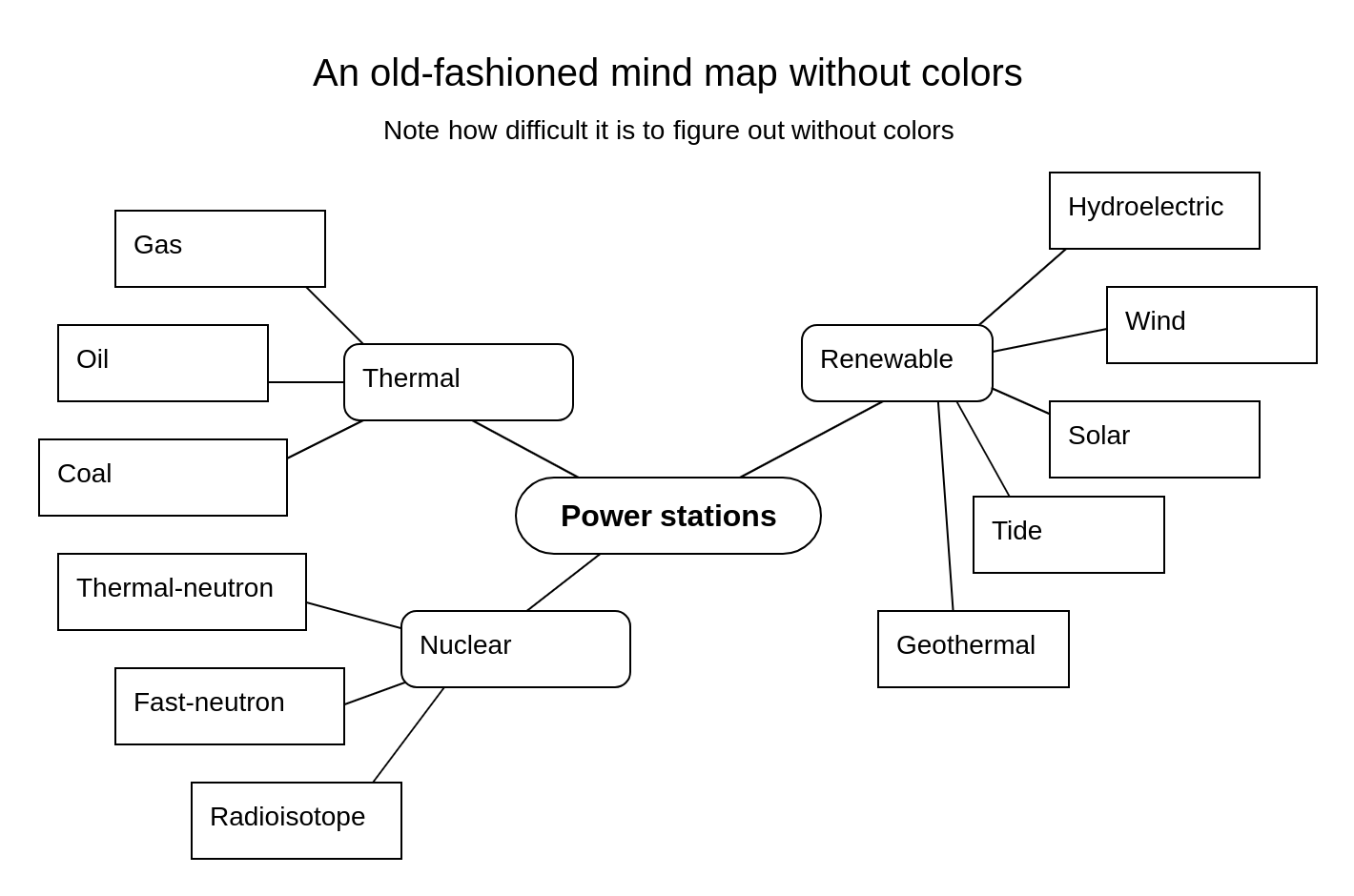 A traditional mind map without colors